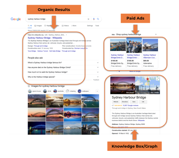 SERP-diagram-for-SEO-blog